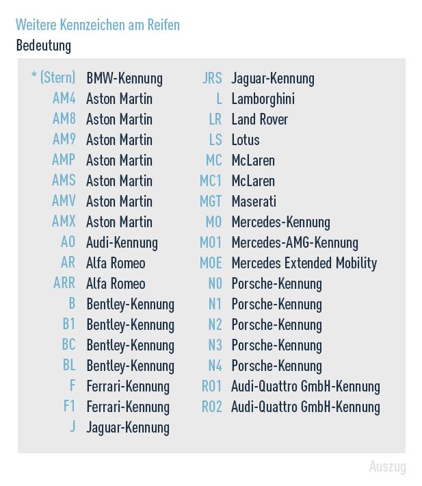 OE-Codes für Automarken